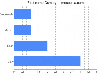 Given name Dumary