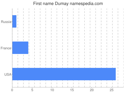 Given name Dumay