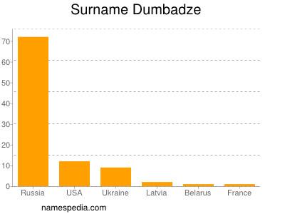 Surname Dumbadze