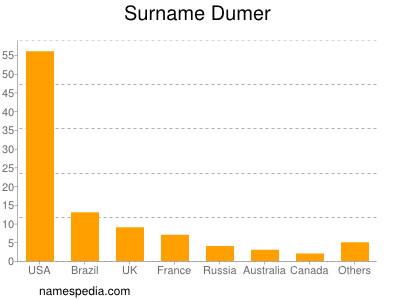 Surname Dumer