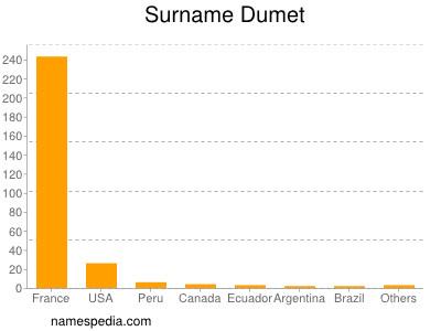 Surname Dumet