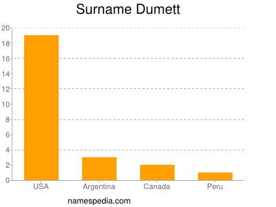 Surname Dumett