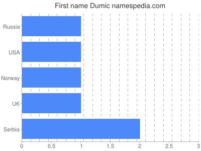 Given name Dumic