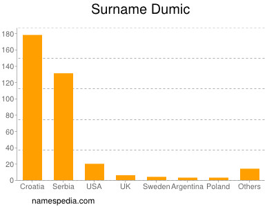 Surname Dumic