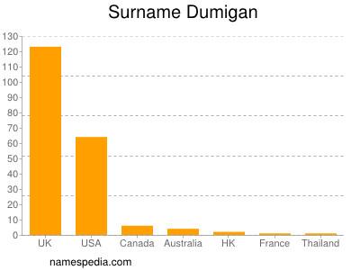Surname Dumigan