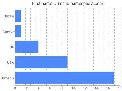 Given name Dumitriu