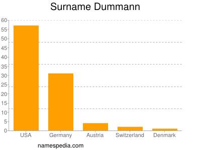 Surname Dummann