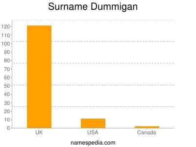Surname Dummigan