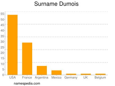 Surname Dumois