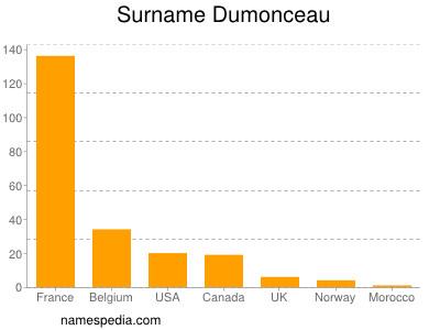 Surname Dumonceau