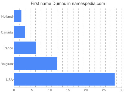 Given name Dumoulin