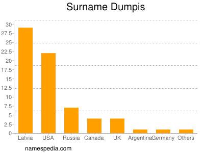Surname Dumpis