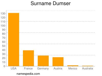 Surname Dumser