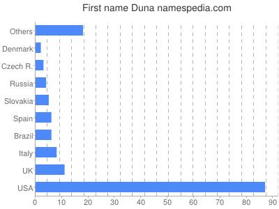 Given name Duna