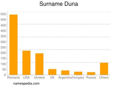 Surname Duna