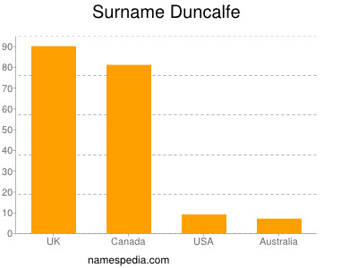 Surname Duncalfe