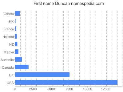Given name Duncan