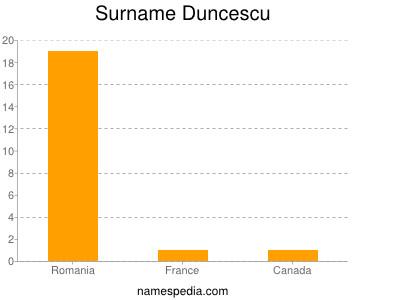 Surname Duncescu