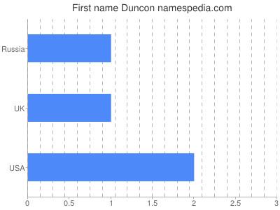 Given name Duncon