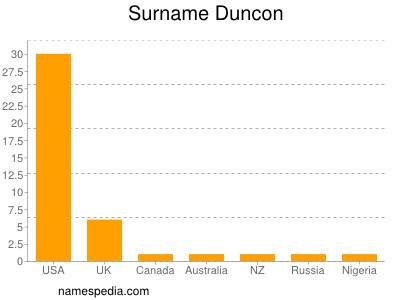 Surname Duncon