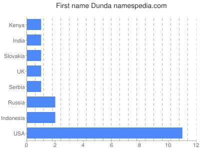 Given name Dunda