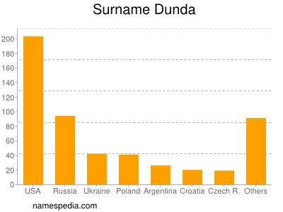 Surname Dunda