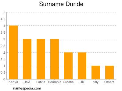 Surname Dunde