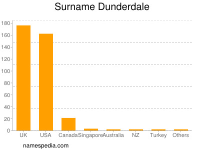 Surname Dunderdale