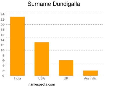 Surname Dundigalla