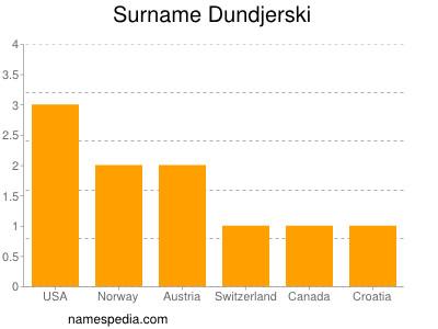 Surname Dundjerski