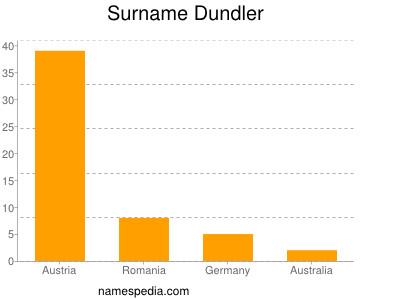 Surname Dundler