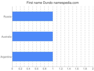 Given name Dundo