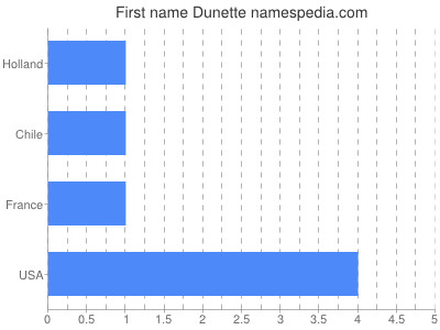 Given name Dunette