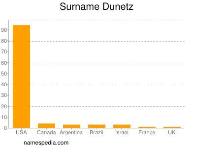 Surname Dunetz