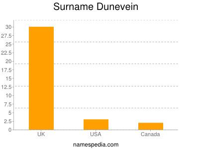 Surname Dunevein