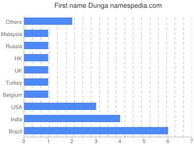 Given name Dunga