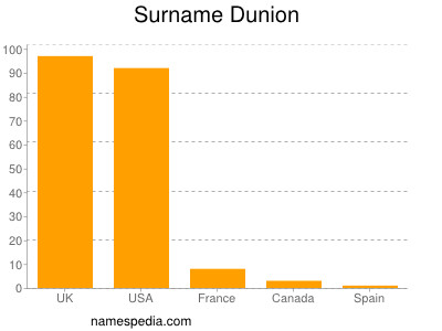 Surname Dunion