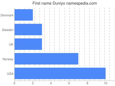 Given name Duniyo