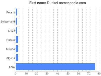 Given name Dunkel