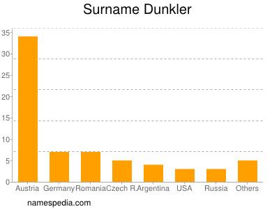 Surname Dunkler
