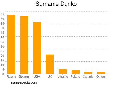 Surname Dunko