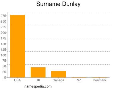 Surname Dunlay