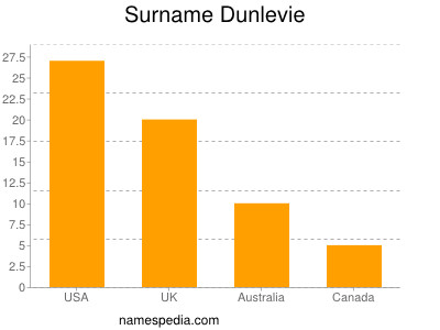 Surname Dunlevie