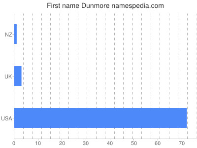 Given name Dunmore