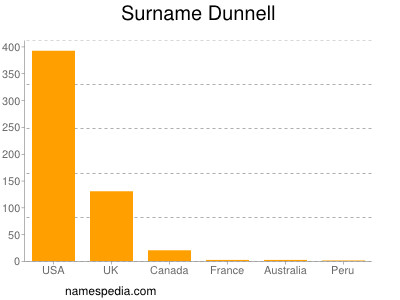 Surname Dunnell