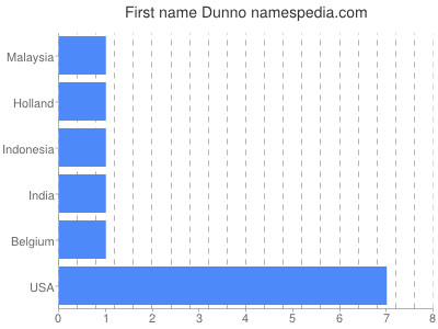 Given name Dunno