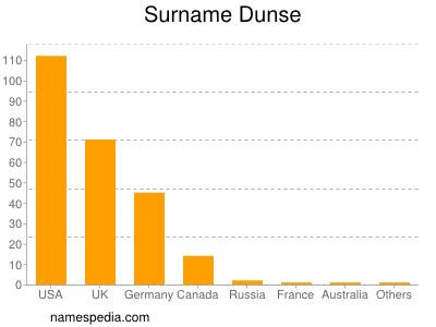 Surname Dunse