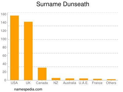 Surname Dunseath