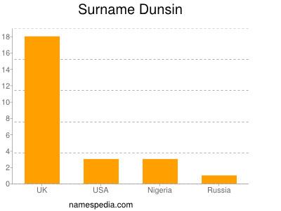 Surname Dunsin