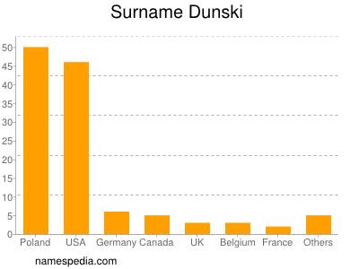 Surname Dunski